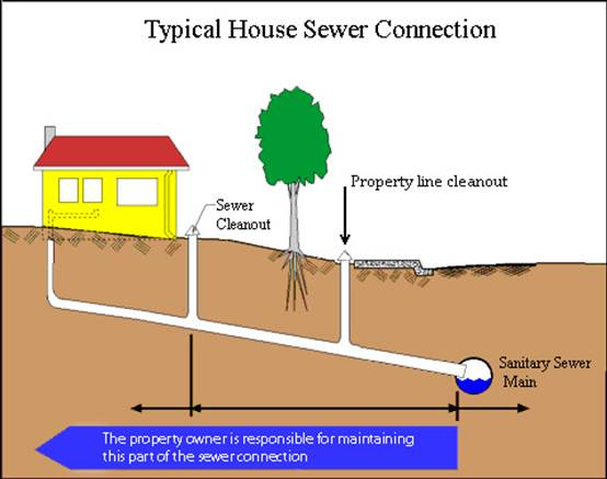 Consequences of a blocked sewer sb civil engineering for House drainage system pdf
